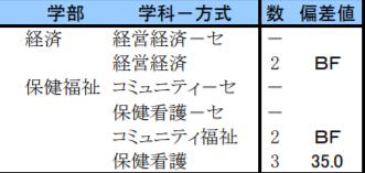 偏差 大学 値 芸術 東京