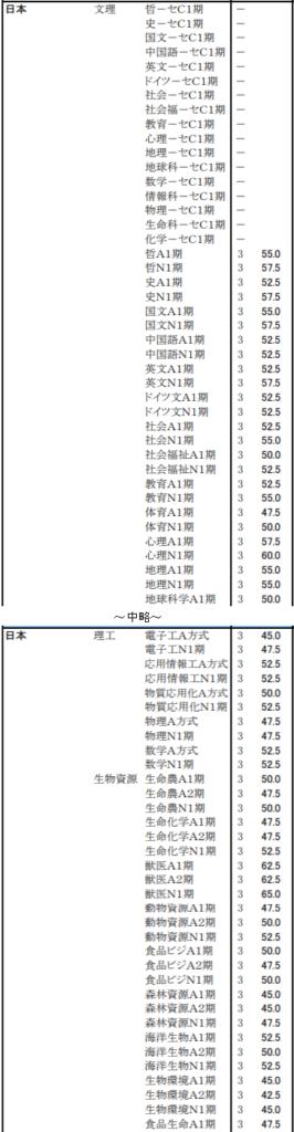 大学 値 女子 日本 偏差
