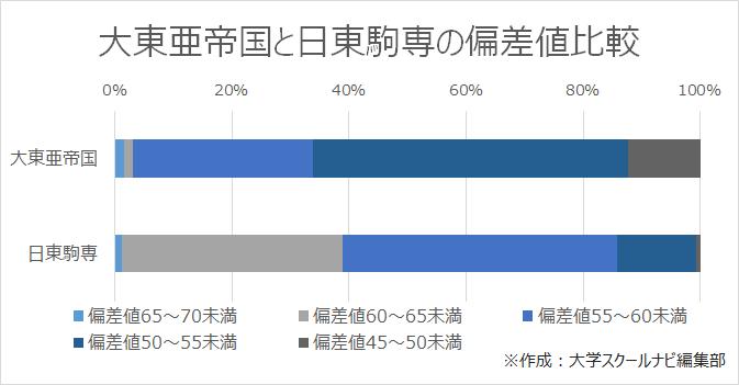 大東亜帝国と日東駒専の偏差値比較