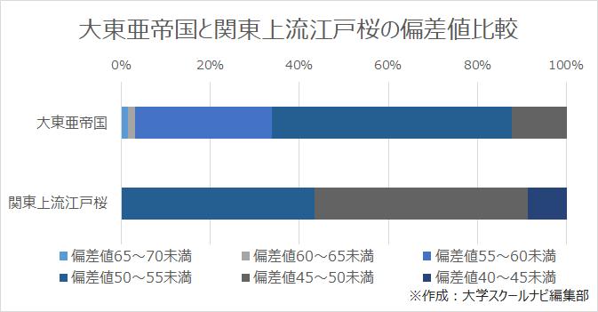 大東亜帝国と関東上流江戸桜の偏差値比較