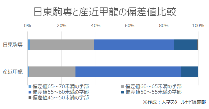 日東駒専と産近甲龍の偏差値比較