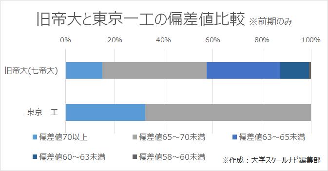 旧帝大(七帝大)と東京一工の偏差値比較