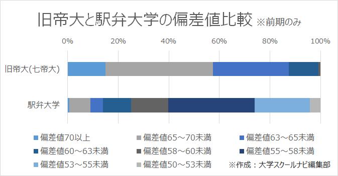 旧帝大(七帝大)と駅弁大学の偏差値比較