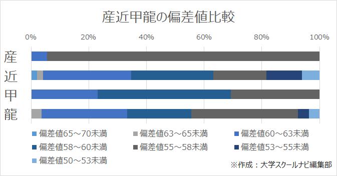 産近甲龍の偏差値比較