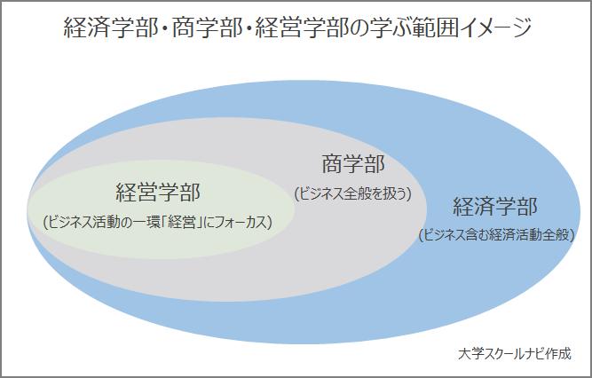 経済学部・商学部・経営学部の学ぶ範囲イメージ
